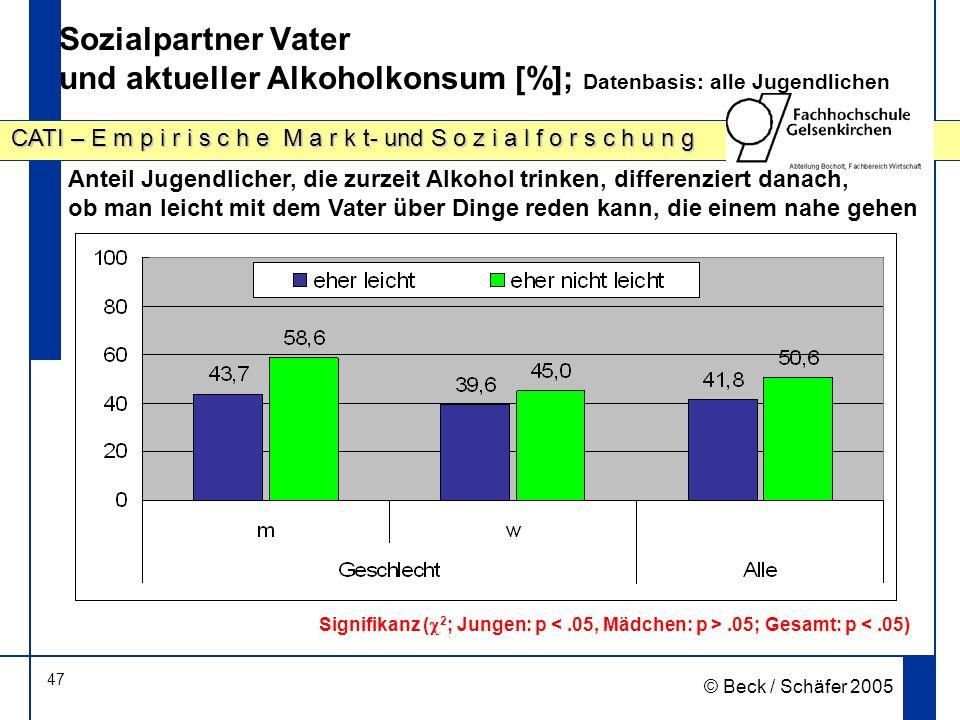 Sozialpartner Vater und aktueller Alkoholkonsum [%]; Datenbasis: alle Jugendlichen